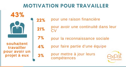 Motivations et persévérance quand on travaille à l'étranger.png